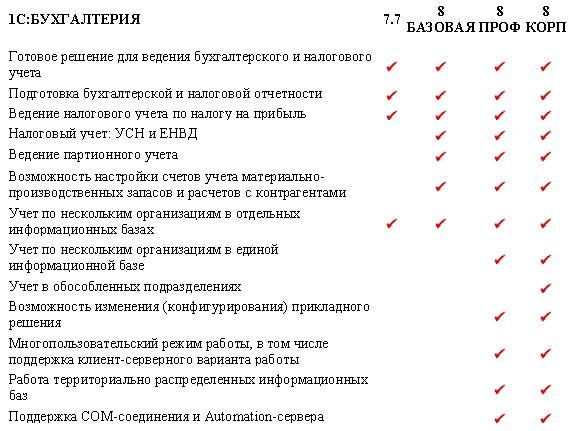 Разница между версиями 1С:Бухгалтерия